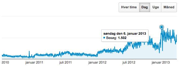 Besøgstal vist i Google Analytics