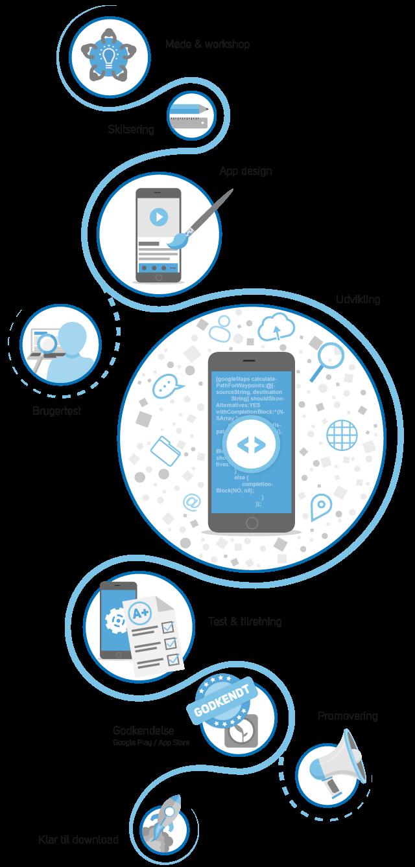 Processen: Sådan laver vi en app