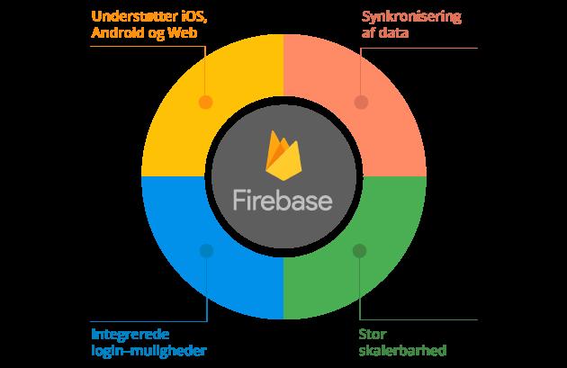 Firebase udvikling